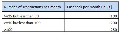 Kotak UPI Offer Rs 50 Cashback