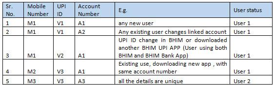 Kotak UPI Offer
